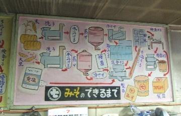 温泉×味噌=おいしい懐かしい ~マルシチ温泉醸造味噌